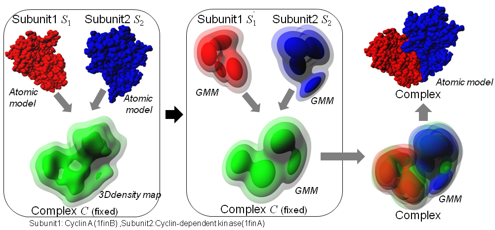 gmfit: a program for fitting subunits into density map of complex